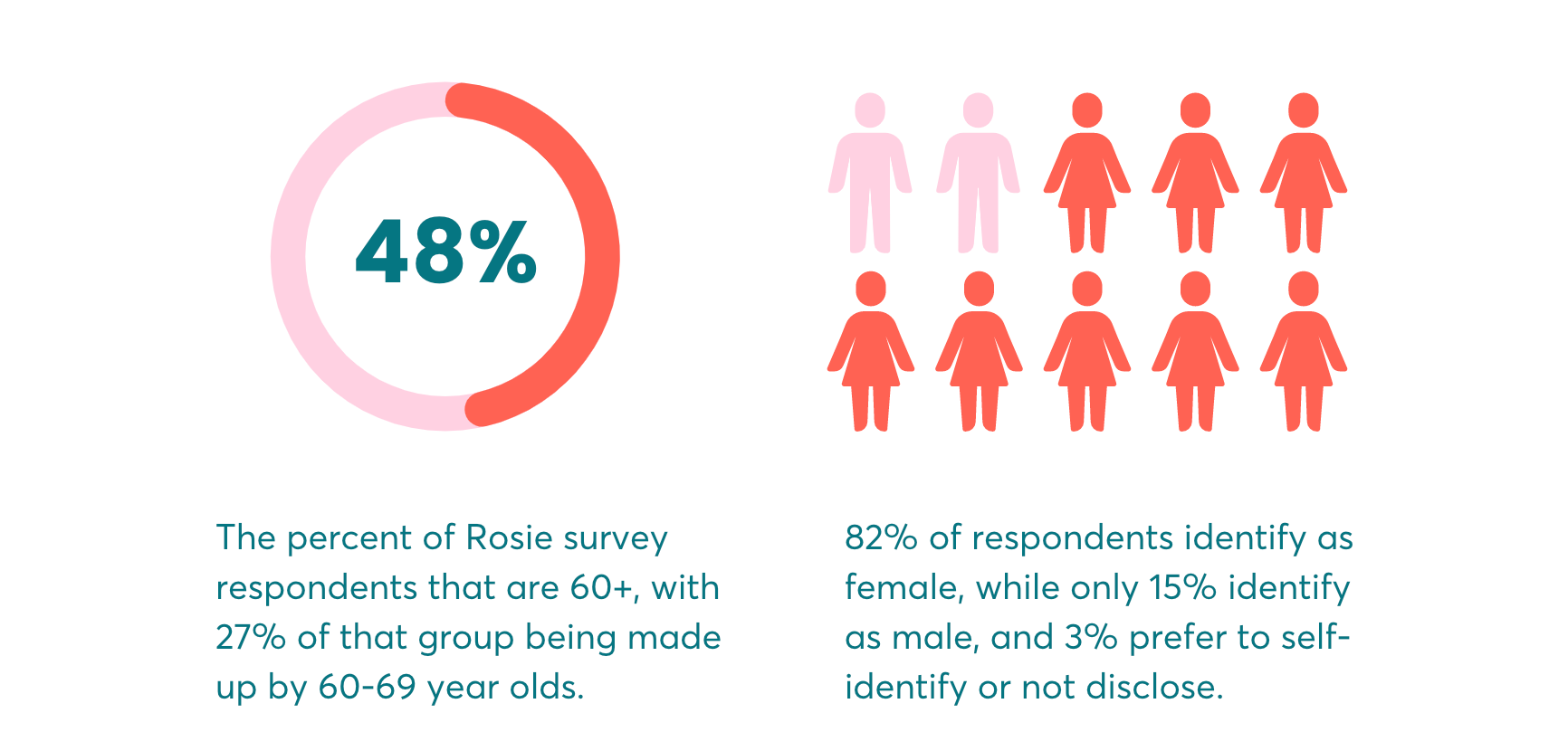 Graph showing 48% of respondents are 60 or older. Graphic showing male and female figures showing 82% of respondents are female and 15% are male