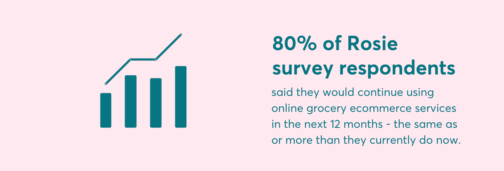 Image of a bar graph with the text 80% of Rosie survey respondents said they would continue using online grocery ecommerce services in the next 12 months - the same as or more than they currently do now.
